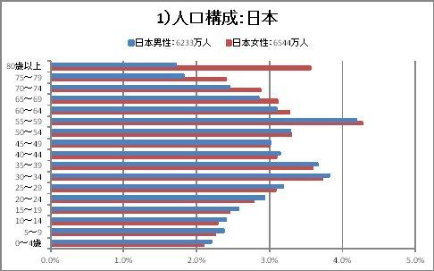 人口構成_日本