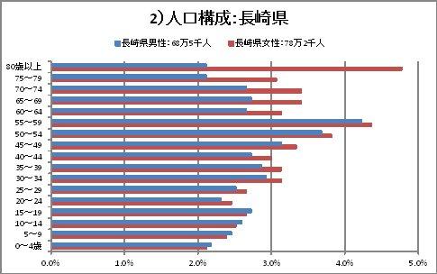 人口構成_長崎県