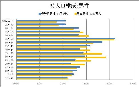 人口構成_男性